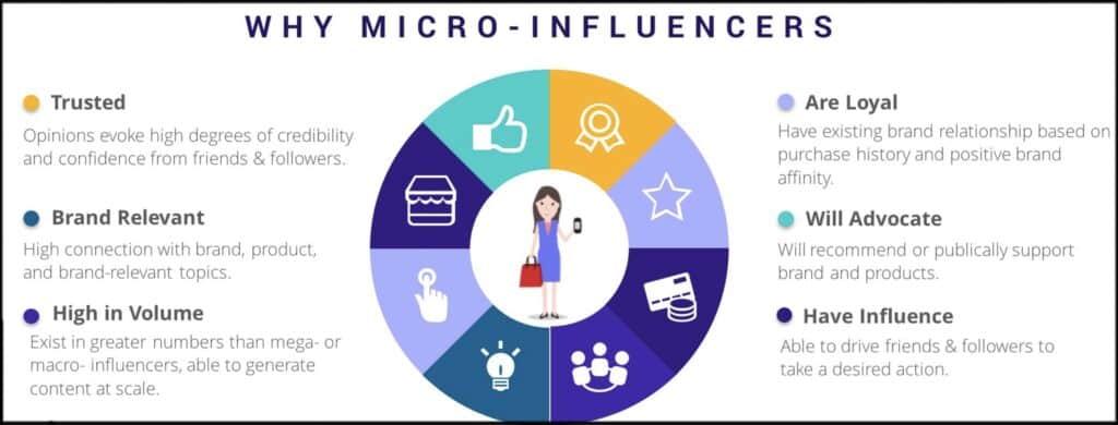 micro-influenceur